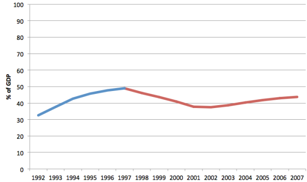 UK National Debt as % of GDP