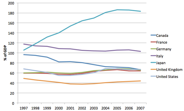National Debt of G7 Countries as % of GDP