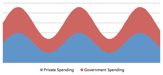 Daft Government Spending