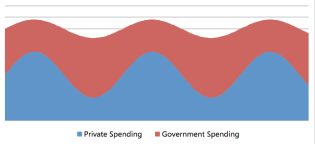 Sensible Government Spending