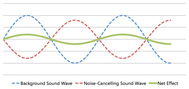 Noise-cancelling wave
