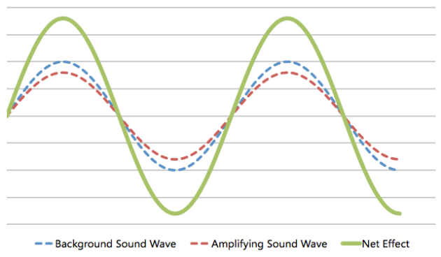 Amplifying Wave