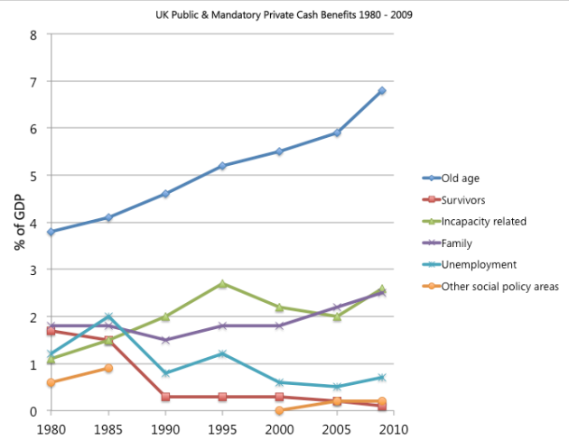 UK Public and Mandatory Private Cash Benefits (1980 - 2009)