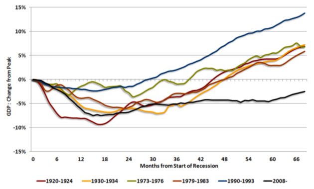 UK Recessions Compared (NIESR)