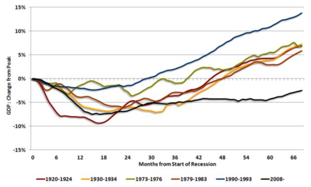 UK Recessions Compared (NIESR)
