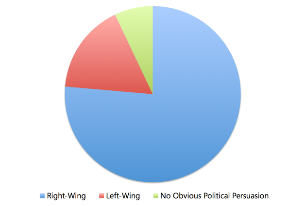 UK Newspapers' Circulation by Political Persuasion